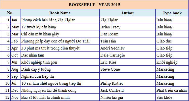 Tủ sách cá nhân 2015