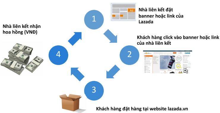 Chương trình tiếp thị liên kết với Lazada