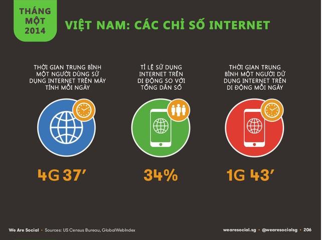 Báo cáo chỉ số internet năm 2014