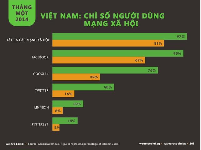 Báo cáo chỉ số người dùng mạng xã hội năm 2014