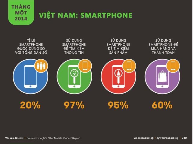 Báo cáo thống kê về smartphone năm 2014