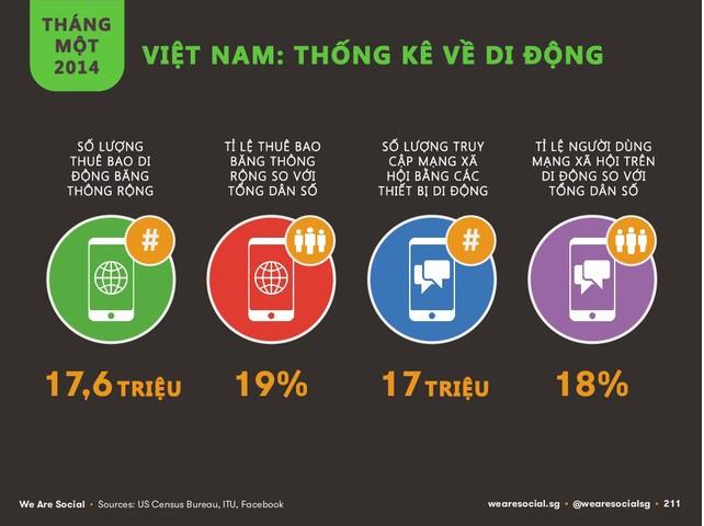 Báo cáo thống kê về di động năm 2014