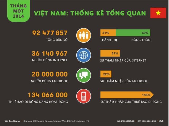 Thống kê tổng quan về internet và di động năm 2014