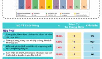 Lê Thanh Trông - Những chỉ số vượt trội