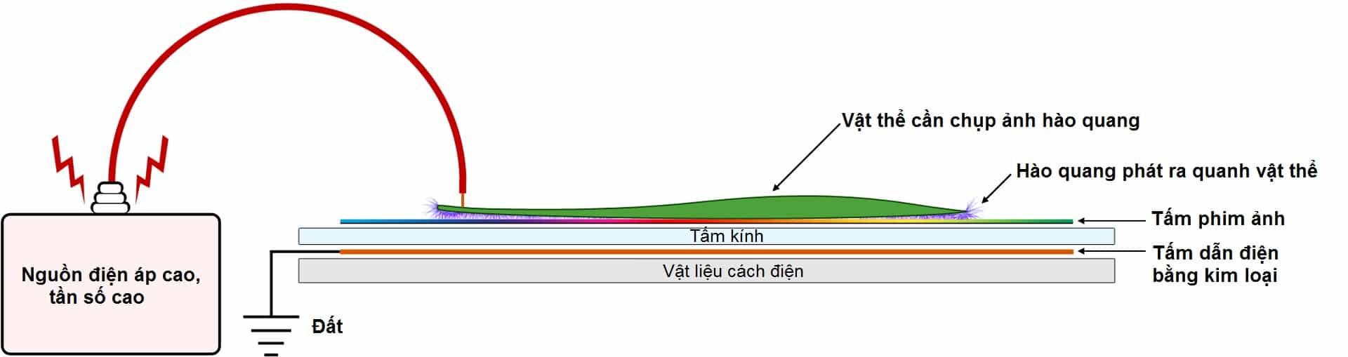 Phương pháp Kirlian chụp ảnh hào quang